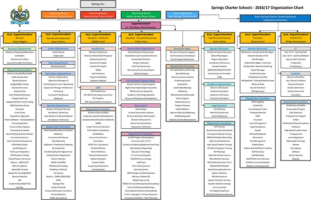 springs_organizational-chart_09-15-2016-web